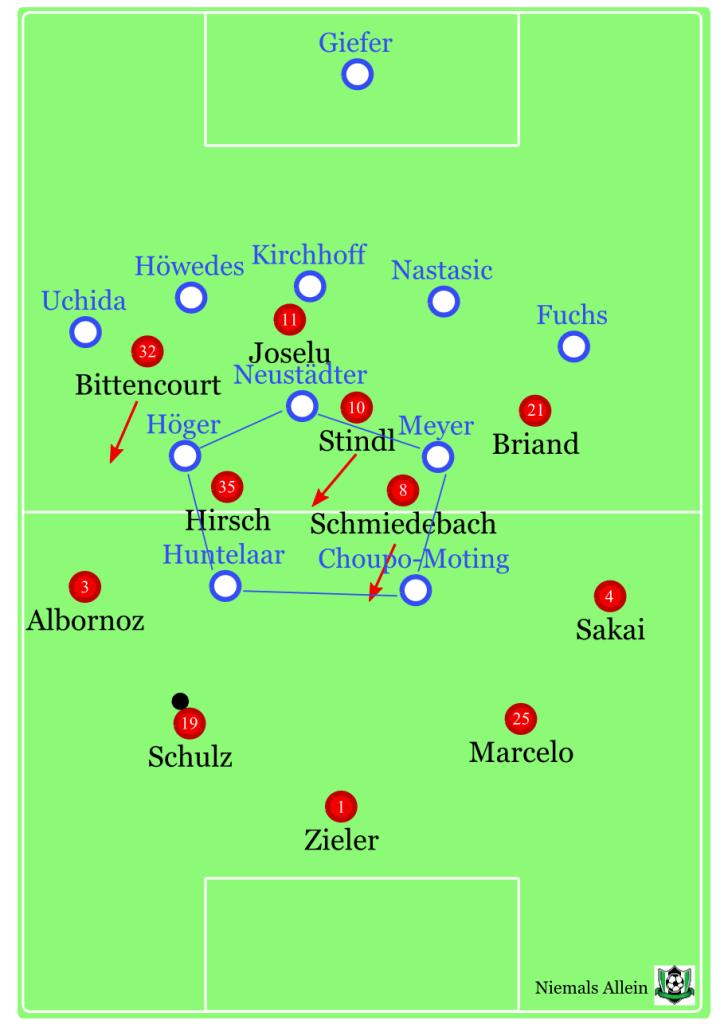 Schalke gegen den Spielaufbau von 96. Unangenehmer Fünferblock, dessen Kern kaum zu bespielen war. 96 mit verschiedenen Versuchen, darauf zu reagieren, eine stabile Ballzirkulation gab es aber nur im ersten Drittel.