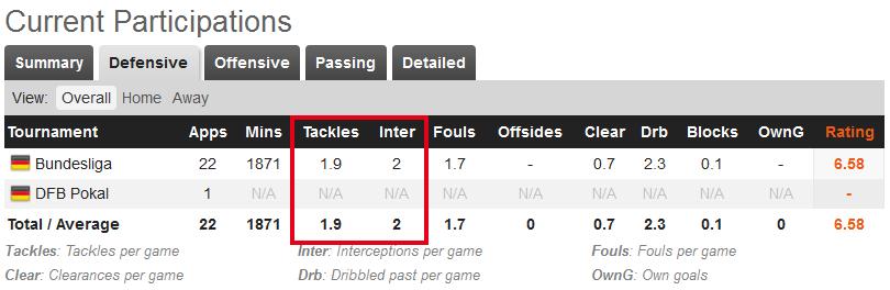 DefensiveStatistik