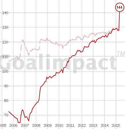 """UPDATE: Der Goalimpact hat seinen Algorithmus auf Vordermann gebracht- und Manuel Schmiedebach zerstört all jene, die ihm Durchschnittlichkeit und uns übertriebene Lobhudelei vorgeworfen haben. 144. Punkt. Und man beachte den Anstieg in jüngster Vergangenheit. Soviel zum Thema """"Seine Entwicklung (abzulesen an der blassen Linie des Peak-GI) ist insgesamt erwartungsgemäß verlaufen, lediglich die letzte Saison fiel etwas schwächer aus als angenommen. Warum? Keine Ahnung, aus taktischer Sicht hätte es sogar eher andersherum sein müssen, weil seine Einbindung unter Tayfun Korkut noch etwas konstanter und planvoller ausfällt."""" Wer sich über den Goalimpact noch informieren möchte, sollte es HIER tun. Schmiedebach ist also, wir haben es uns kaum getraut zu schreiben, auch absolut CL-tauglich. Also gar nicht mal so schlecht."""