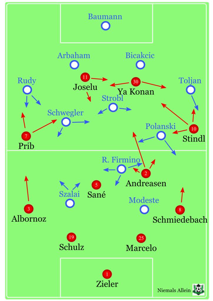 Ungefähre Grundformationen. Hohe horizontale Beweglichkeit der Flügel, sehr vertikaler Andreasen, später auch Sané etwas mehr. Bei Hoffenheim so ungefähr.