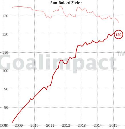 Der Goalimpact dürfte mittlerweile bekannt sein. Nach der Auffrischung des Algorithmus passt der Wert auch sehr viel besser als der vorige, gerade auch im Vergleich mit anderen deutschen Torhütern. Die grundsätzliche Entwicklung ist etwas schlechter als erwartet, aber es konnte 2009 auch niemand ahnen, dass er mal zu Hannover 96 wechseln würde... Der Abschwung von 96 in den letzten Monaten geht natürlich an einem Dauerspieler wie Zieler auch nicht spurlos vorüber. Bei einem besseren Verein und vor allem bei wieder besserer Einbindung kann das noch ordentlich nach oben gehen. Reicht für Gruppenphase/Achtelfinale Champions League (Arsenal London müsste doch eigentlich einen neuen Torwart suchen...)