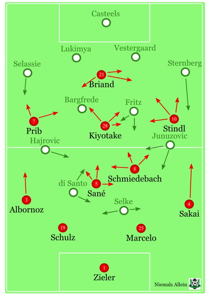 Grundformationen zu Beginn des Spiels/in der ersten Halbzeit. Gegen den Ball rückt Kiyotake neben Briand, Stindl langweilt sich rechts.