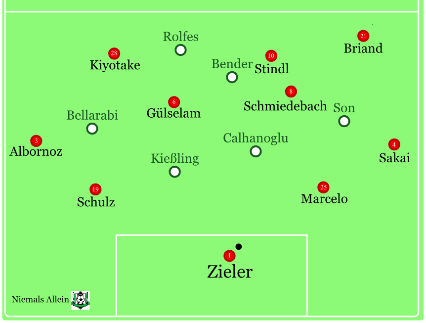 Schematische Darstellung des Leverkusener Angriffspressings. Durchs Zentrum geht nichts, über außen auch nicht wirklich. Eigentlich geht gar nichts flaches...