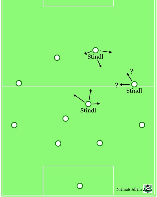 Stindl-Positionen Favre