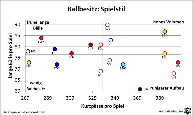 ballbesitz-spielstil_plot-endg