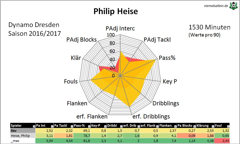 Heise-Radar