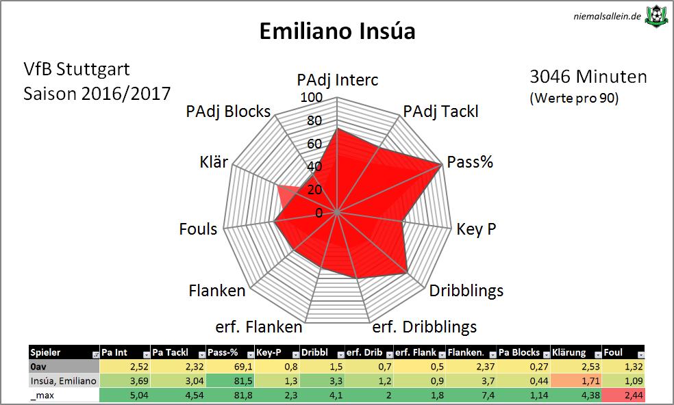 Insua-Radar