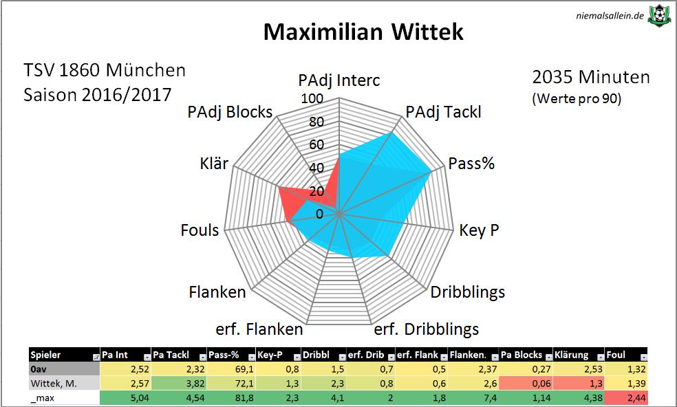 Wittek-Radar